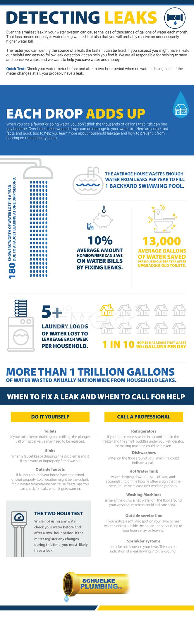detecting water leaks infographic
